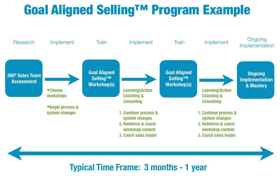 Program Example