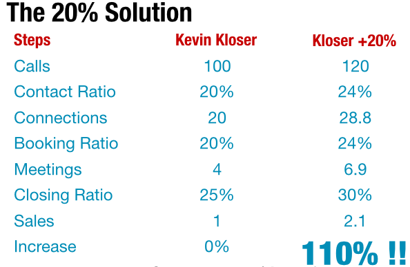 Kloser plus twenty percent