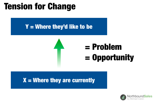 Tension for Change Graphic